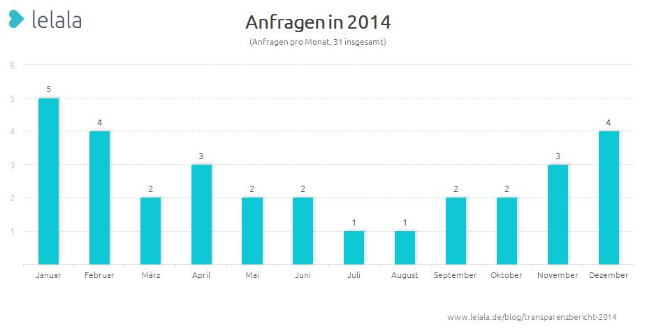 Grafik 1: Verteilung der Anfragen auf Monate in 2014