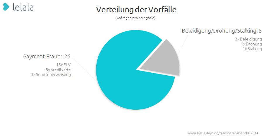 Grafik 2: Verteilung und Inhalt der Vorfälle
