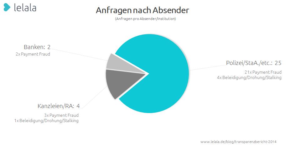 Grafik 4: Verteilung nach Absender
